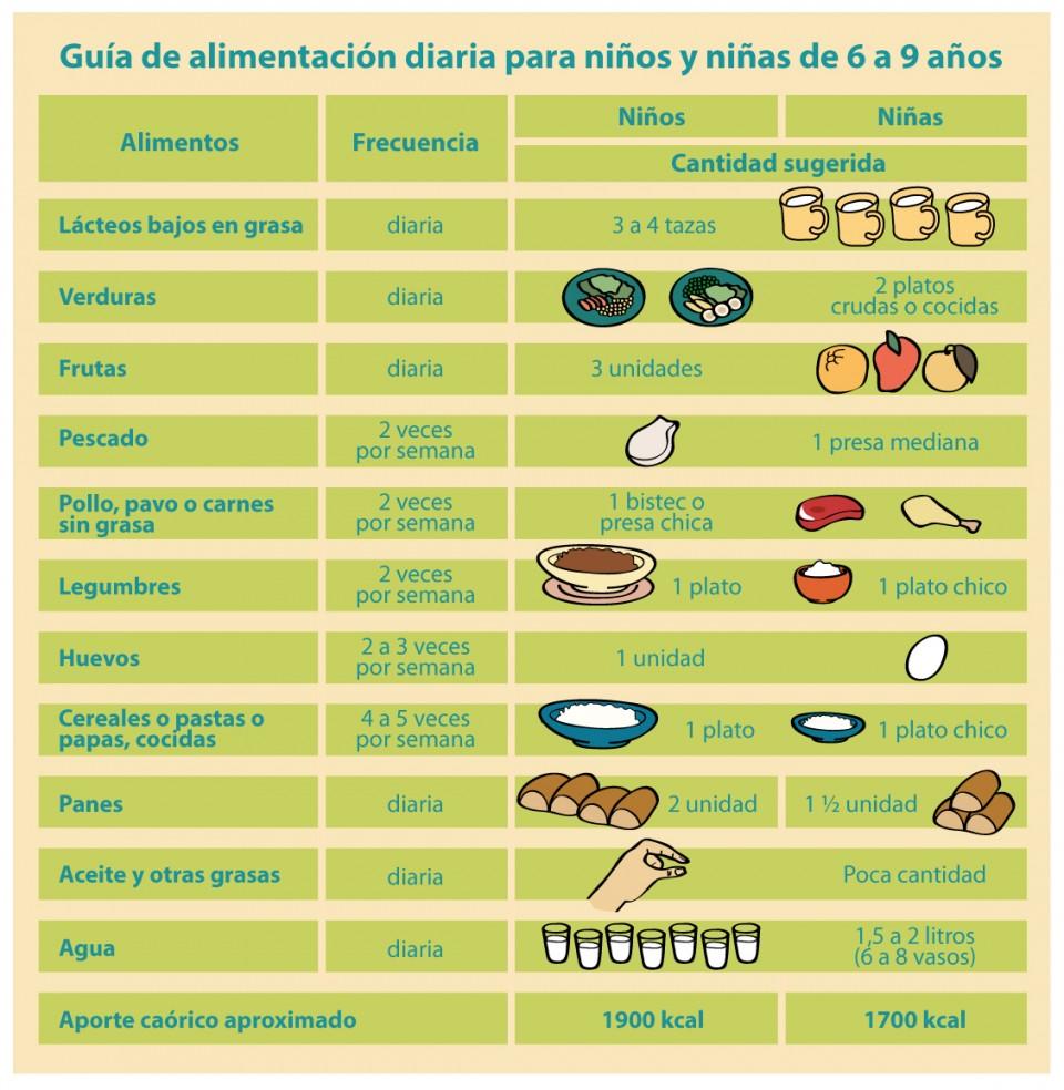 nutrición en niños